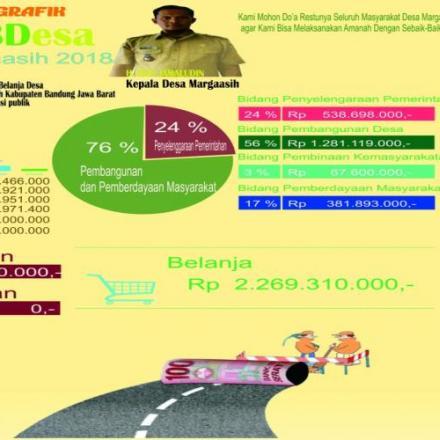 Realisasi Anggaran Pendapatan dan Belanja Desa Margaasih TA.2018